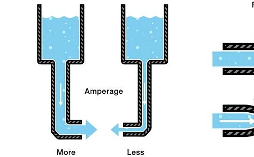 رابطه اهم، ولتاژ، آمپر و مقاومت به زبان ساده با تصویر